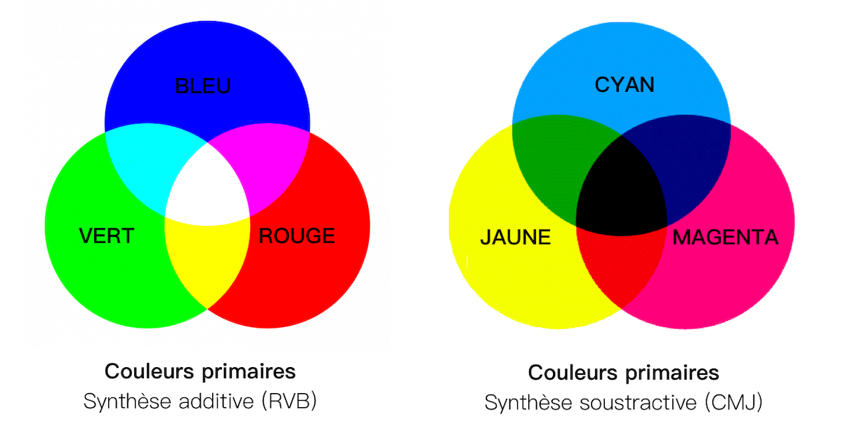 Couleur additive couleur soustractive
